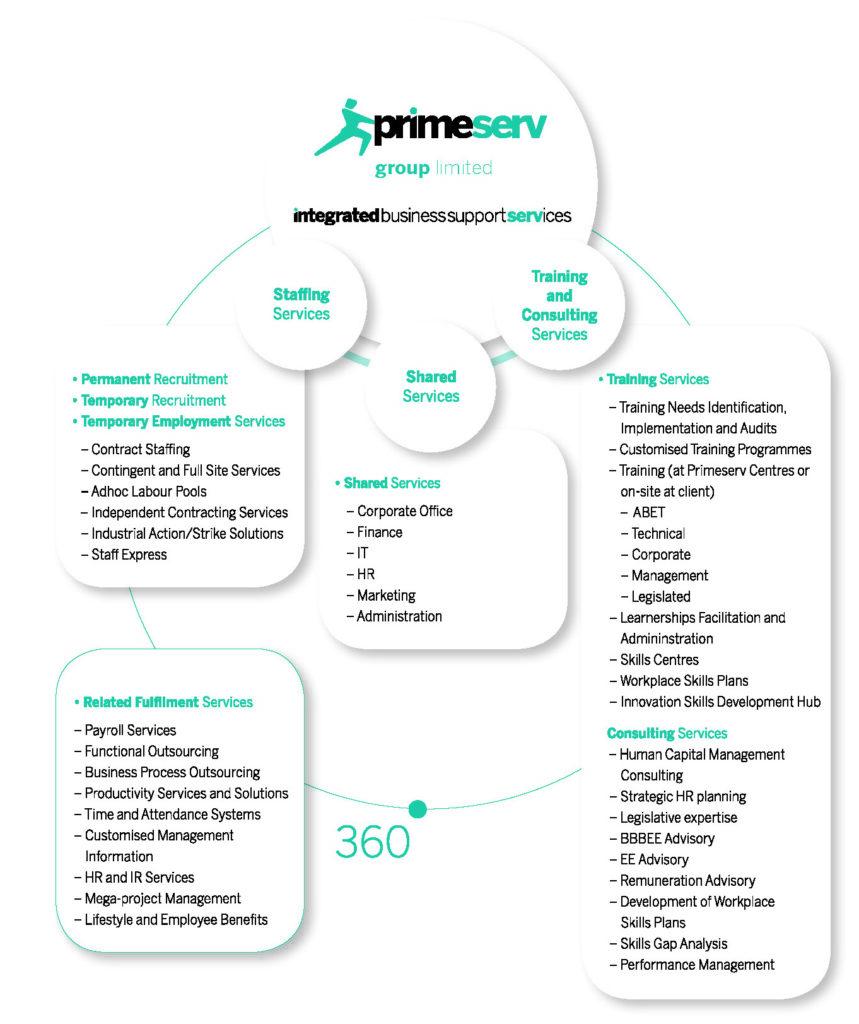 our corporate structure – Primeserv